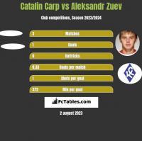 Catalin Carp vs Aleksandr Zuev h2h player stats