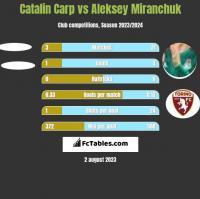 Catalin Carp vs Aleksey Miranchuk h2h player stats