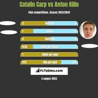 Catalin Carp vs Anton Kilin h2h player stats