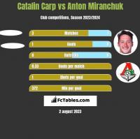 Catalin Carp vs Anton Miranchuk h2h player stats