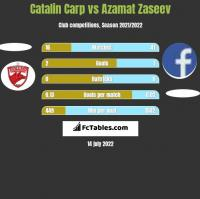 Catalin Carp vs Azamat Zaseev h2h player stats