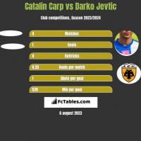Catalin Carp vs Darko Jevtic h2h player stats