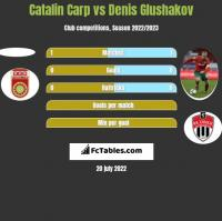 Catalin Carp vs Denis Głuszakow h2h player stats