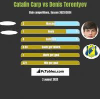 Catalin Carp vs Denis Terentyev h2h player stats