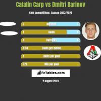 Catalin Carp vs Dmitri Barinov h2h player stats