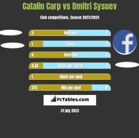 Catalin Carp vs Dmitri Sysuev h2h player stats