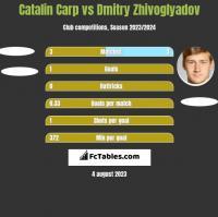 Catalin Carp vs Dmitry Zhivoglyadov h2h player stats