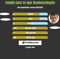 Catalin Carp vs Igor Bezdenezhnykh h2h player stats