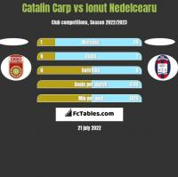 Catalin Carp vs Ionut Nedelcearu h2h player stats