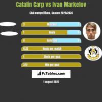 Catalin Carp vs Ivan Markelov h2h player stats