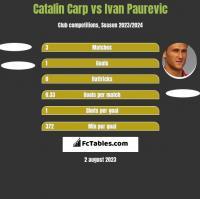 Catalin Carp vs Ivan Paurevic h2h player stats