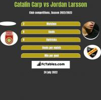 Catalin Carp vs Jordan Larsson h2h player stats