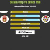 Catalin Carp vs Olivier Thill h2h player stats