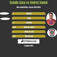 Catalin Carp vs Ondrej Vanek h2h player stats