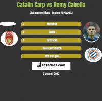 Catalin Carp vs Remy Cabella h2h player stats