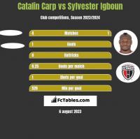 Catalin Carp vs Sylvester Igboun h2h player stats