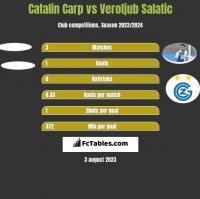 Catalin Carp vs Veroljub Salatic h2h player stats
