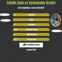 Catalin Carp vs Vyacheslav Krotov h2h player stats