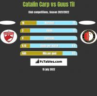 Catalin Carp vs Guus Til h2h player stats