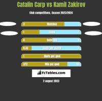 Catalin Carp vs Kamil Zakirov h2h player stats