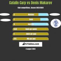 Catalin Carp vs Denis Makarov h2h player stats