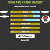 Catalin Carp vs Danil Stepanov h2h player stats