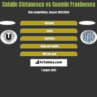 Catalin Stefanescu vs Cosmin Frasinescu h2h player stats