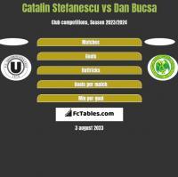 Catalin Stefanescu vs Dan Bucsa h2h player stats