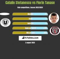 Catalin Stefanescu vs Florin Tanase h2h player stats