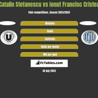 Catalin Stefanescu vs Ionut Francisc Cristea h2h player stats