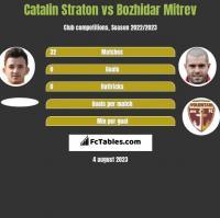 Catalin Straton vs Bozhidar Mitrev h2h player stats