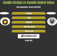 Catalin Straton vs Cosmin Andrei Vatca h2h player stats