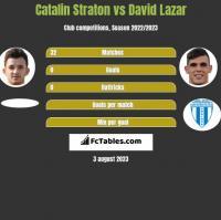 Catalin Straton vs David Lazar h2h player stats