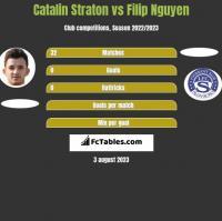Catalin Straton vs Filip Nguyen h2h player stats