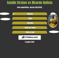 Catalin Straton vs Ricardo Batista h2h player stats