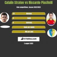Catalin Straton vs Riccardo Piscitelli h2h player stats