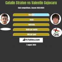 Catalin Straton vs Valentin Cojocaru h2h player stats