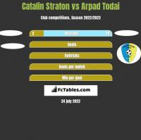 Catalin Straton vs Arpad Todai h2h player stats