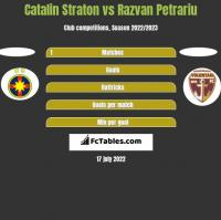 Catalin Straton vs Razvan Petrariu h2h player stats