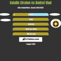 Catalin Straton vs Andrei Vlad h2h player stats