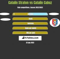 Catalin Straton vs Catalin Cabuz h2h player stats