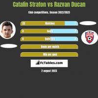 Catalin Straton vs Razvan Ducan h2h player stats