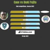 Caue vs Ibuki Fujita h2h player stats