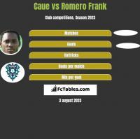Caue vs Romero Frank h2h player stats
