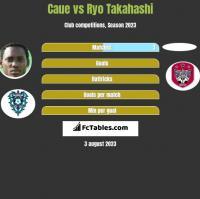 Caue vs Ryo Takahashi h2h player stats