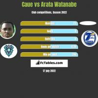 Caue vs Arata Watanabe h2h player stats
