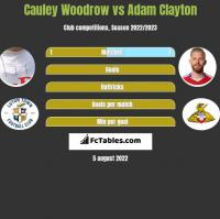 Cauley Woodrow vs Adam Clayton h2h player stats