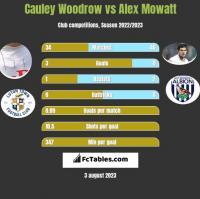 Cauley Woodrow vs Alex Mowatt h2h player stats