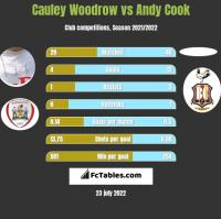 Cauley Woodrow vs Andy Cook h2h player stats