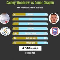 Cauley Woodrow vs Conor Chaplin h2h player stats